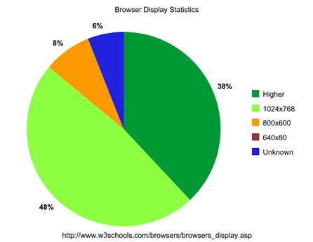 Browser Display Statistics
